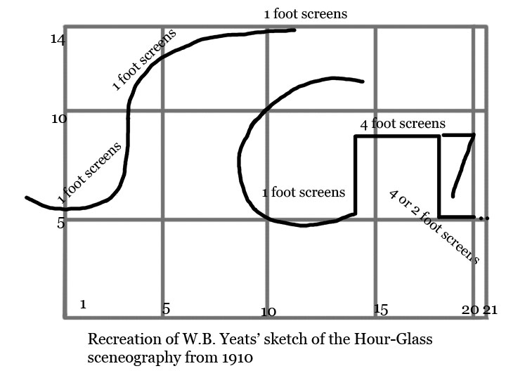 Copy of Yeats' sketch of the Hour-Glass scenography